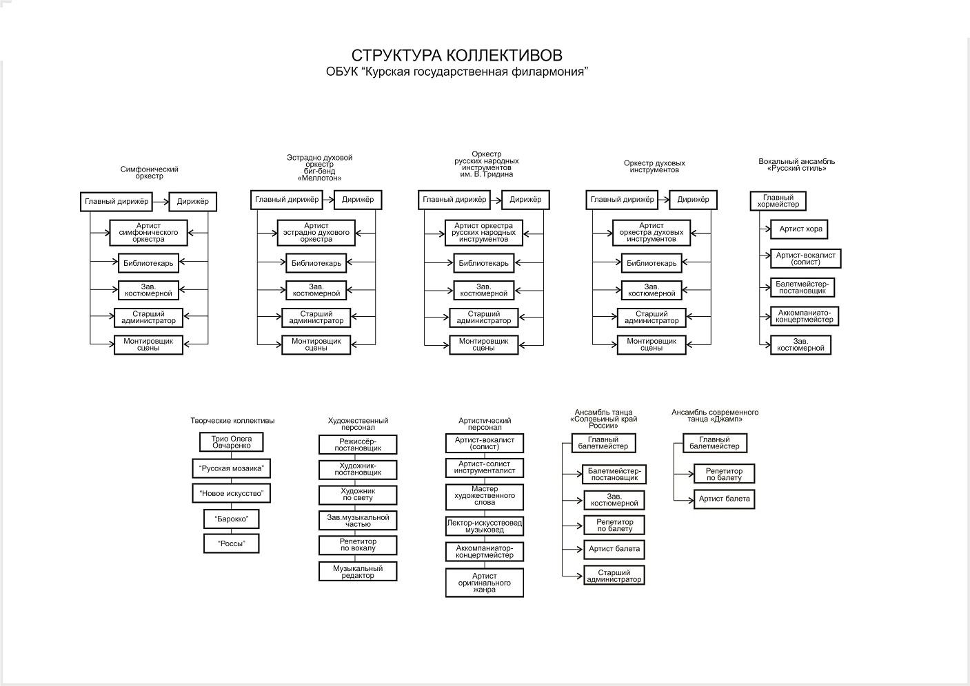 Структура коллективов курской государственной филармонии